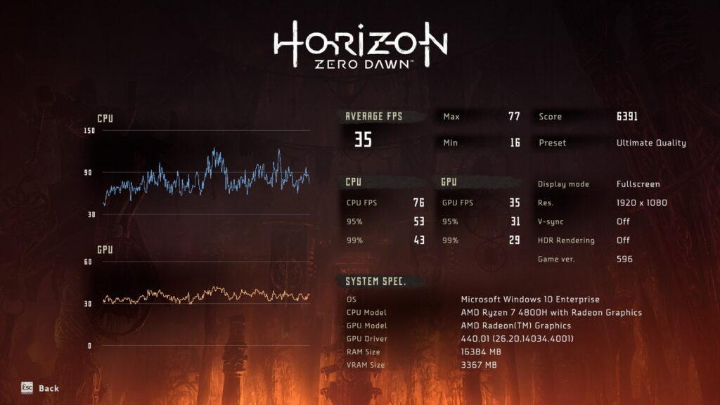 Horizon Zero Dawn benchmark na Legion 5 (Ryzen 7 4800h, Nvidia Geforce 1650, CPU 25W)