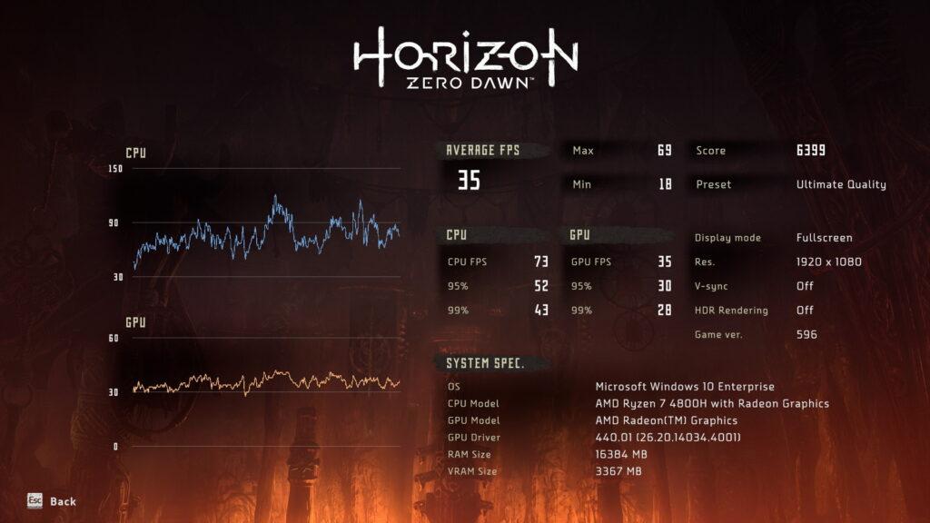 Horizon Zero Dawn benchmark na Legion 5 (Ryzen 7 4800h, Nvidia Geforce 1650, CPU 55W)